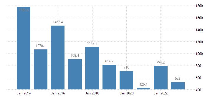denmark extra eu trade of raw materials sitc 24 trade balance eurostat data