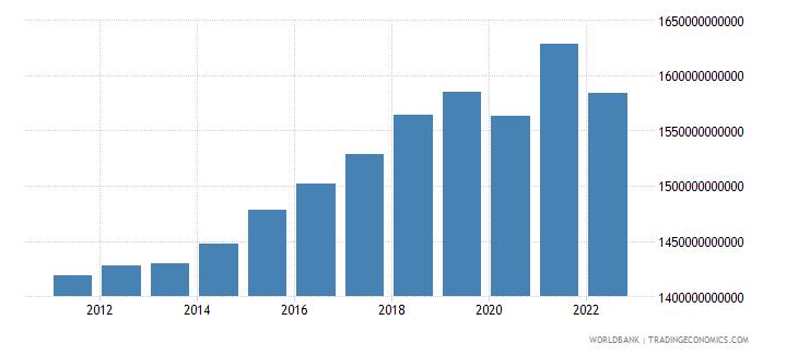denmark final consumption expenditure constant lcu wb data