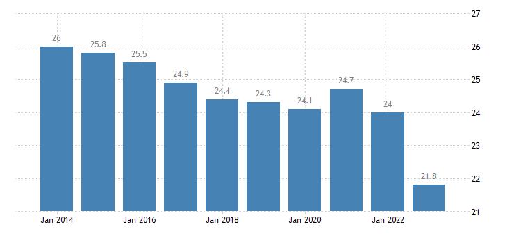 denmark final consumption expenditure of general gov eurostat data