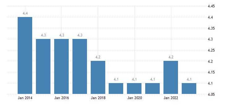 denmark final consumption expenditure of households clothing footwear eurostat data