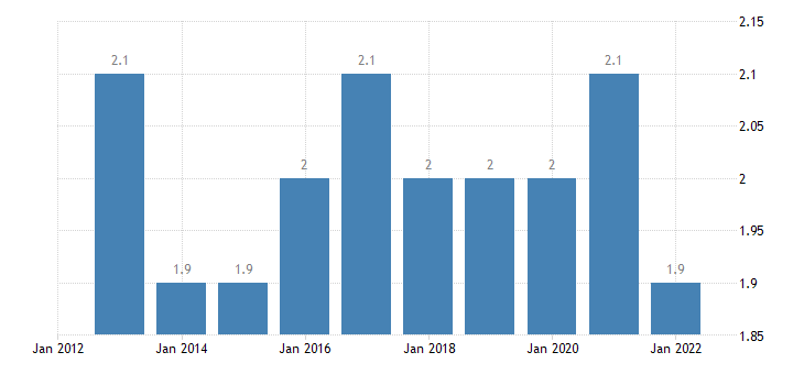 denmark final consumption expenditure of households communications eurostat data