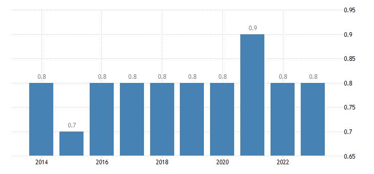 denmark final consumption expenditure of households education eurostat data