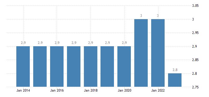 denmark final consumption expenditure of households health eurostat data