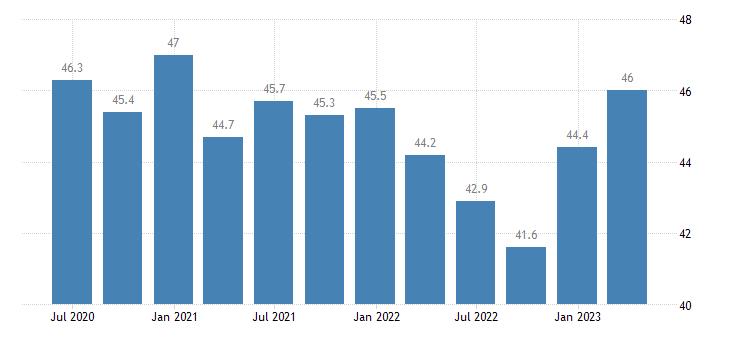 denmark final consumption expenditure of households non profit institutions serving households eurostat data