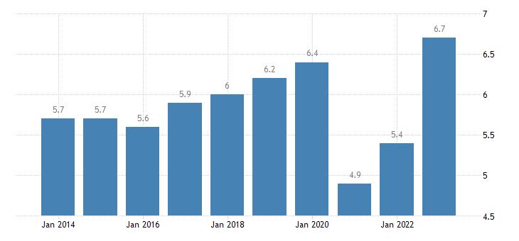 denmark final consumption expenditure of households restaurants hotels eurostat data