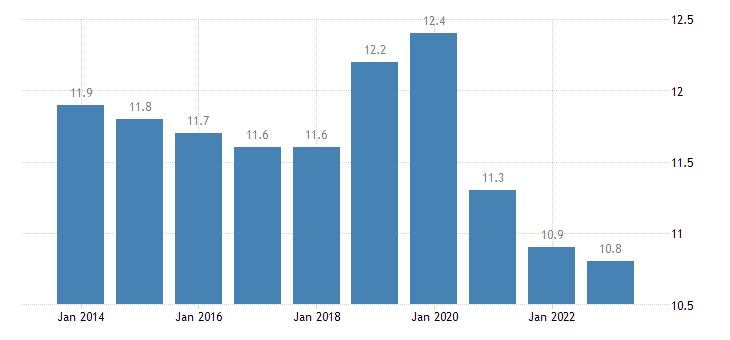 denmark final consumption expenditure of households transport eurostat data
