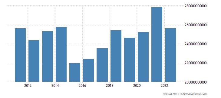 denmark final consumption expenditure us dollar wb data