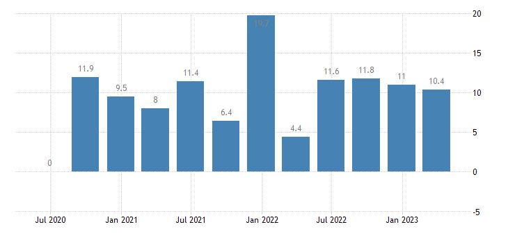 denmark financial account eurostat data