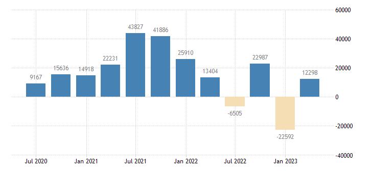 denmark financial account on direct investment eurostat data