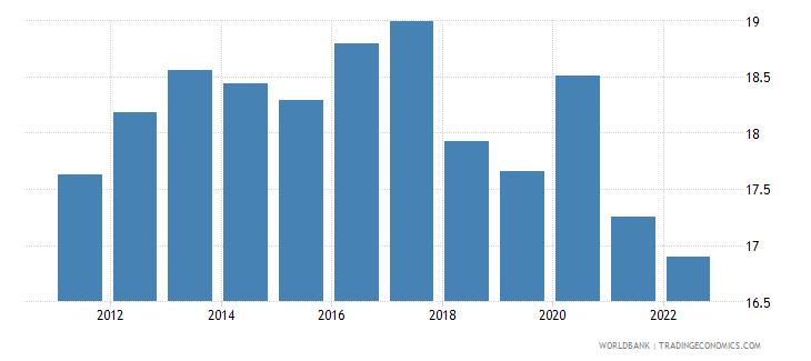 denmark food exports percent of merchandise exports wb data