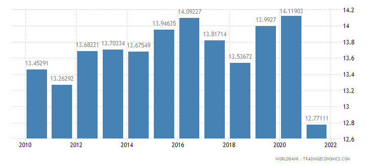 denmark food imports percent of merchandise imports wb data