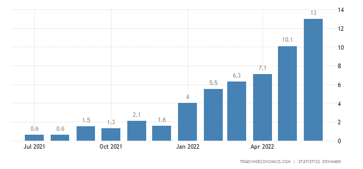 Denmark Food Inflation