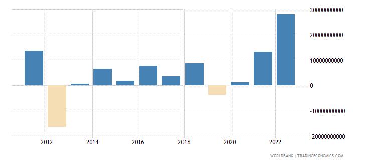 denmark foreign direct investment net inflows bop us dollar wb data