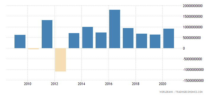 denmark foreign direct investment net outflows bop current us$ wb data