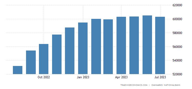 Denmark Foreign Exchange Reserves