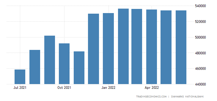 Denmark Foreign Exchange Reserves
