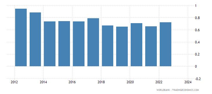 denmark foreign reserves months import cover goods wb data