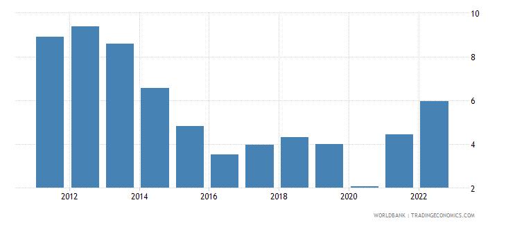 denmark fuel exports percent of merchandise exports wb data