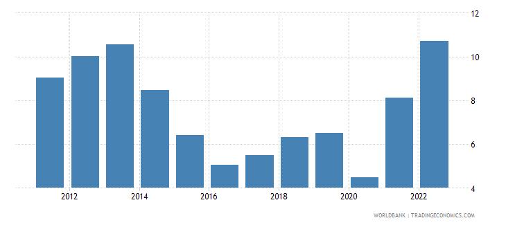 denmark fuel imports percent of merchandise imports wb data