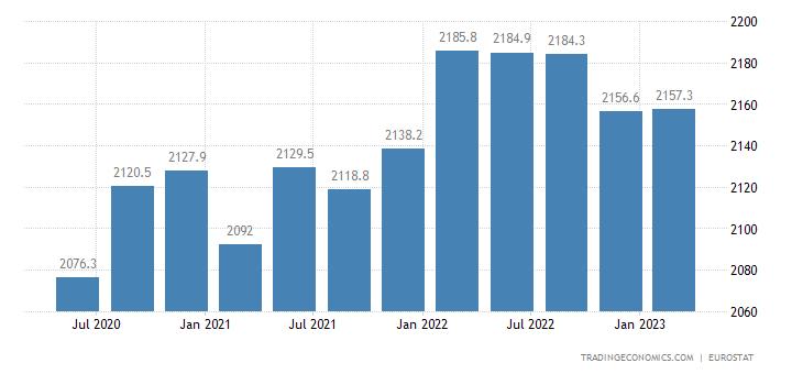 Denmark Full Time Employment