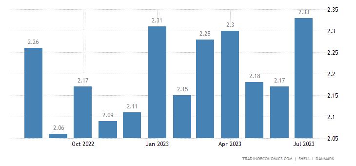 Denmark Gasoline Prices