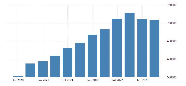 denmark gdp at market prices eurostat data