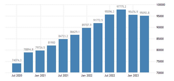 denmark gdp current prices eurostat data
