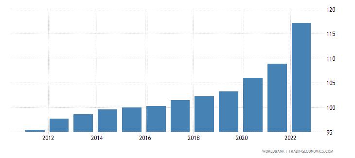 denmark gdp deflator base year varies by country wb data