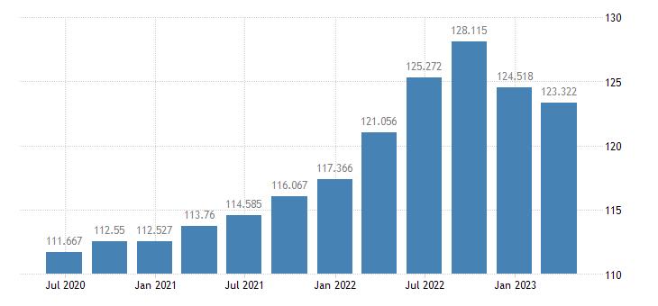 denmark gdp deflator eurostat data