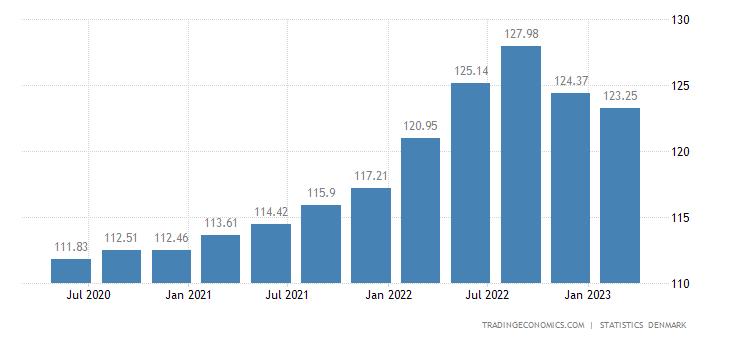 Denmark GDP Deflator