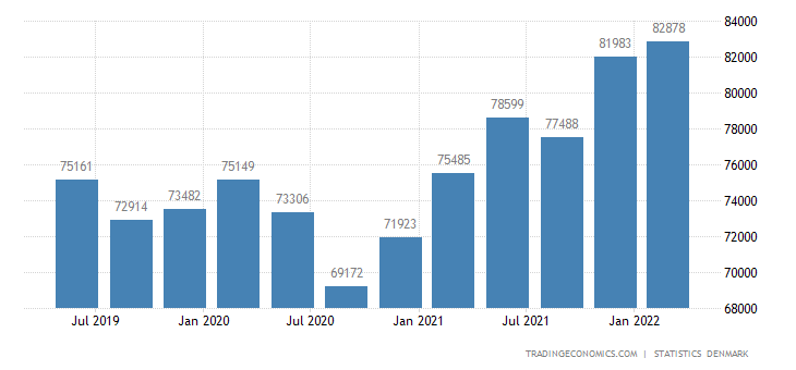 Denmark GDP From Manufacturing