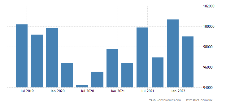 Denmark GDP From Public Administration