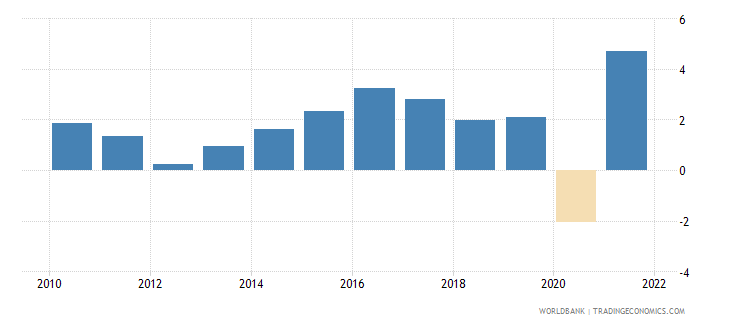 denmark gdp growth annual percent 2010 wb data