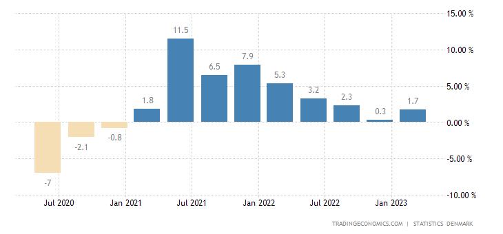 Denmark GDP Annual Growth Rate