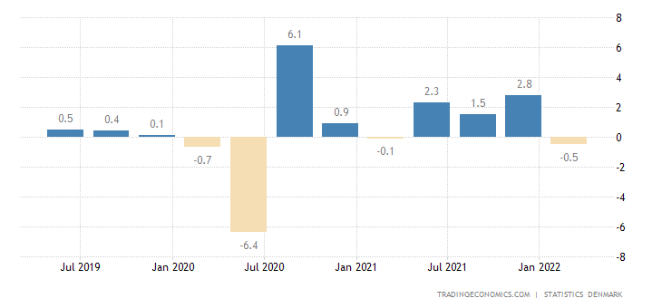 Denmark GDP Growth Rate