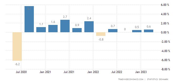 Denmark GDP Growth Rate