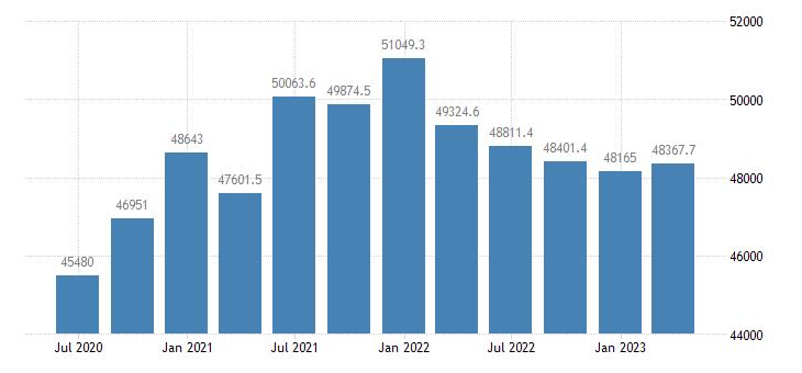 denmark gdp main components actual individual consumption eurostat data