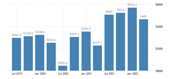 denmark gdp main components final consumption expenditure eurostat data