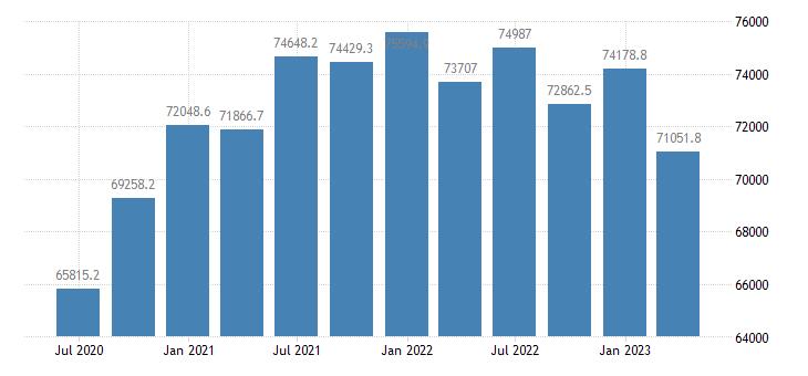 denmark gdp main components final consumption expenditure gross capital formation eurostat data