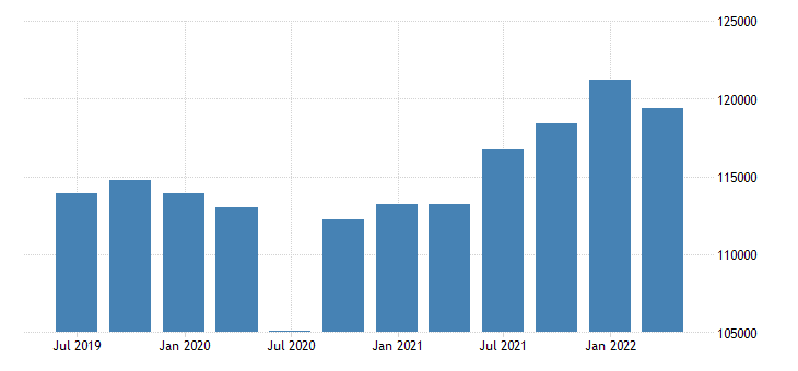 denmark gdp main components final consumption expenditure gross capital formation exports of goods services eurostat data