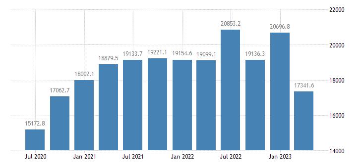 denmark gdp main components gross capital formation eurostat data