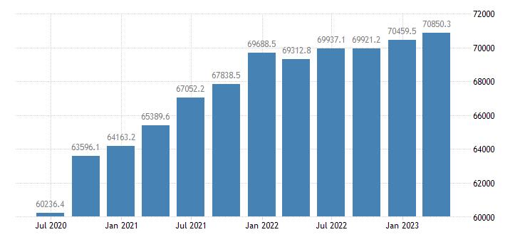 denmark gdp main components gross value added eurostat data