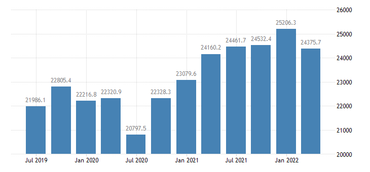 denmark gdp main components imports of goods eurostat data