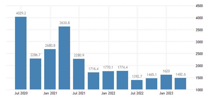 denmark gdp main components subsidies eurostat data