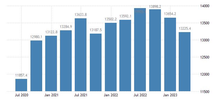 denmark gdp main components taxes on production imports eurostat data