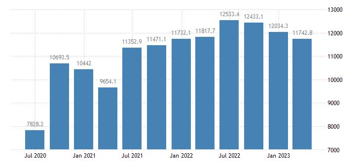 denmark gdp main components taxes on production imports less subsidies eurostat data