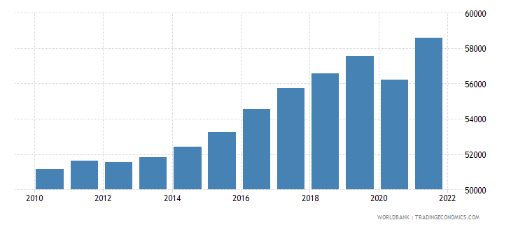 denmark gdp per capita constant 2000 us dollar wb data
