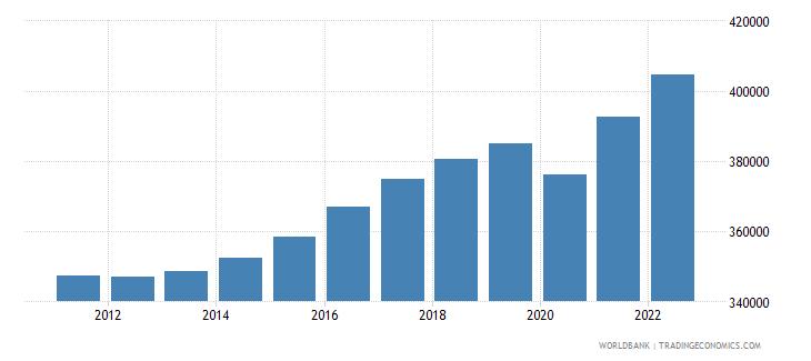 denmark gdp per capita constant lcu wb data