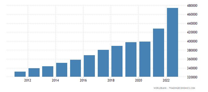denmark gdp per capita current lcu wb data