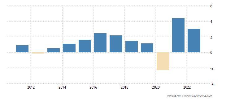 denmark gdp per capita growth annual percent wb data